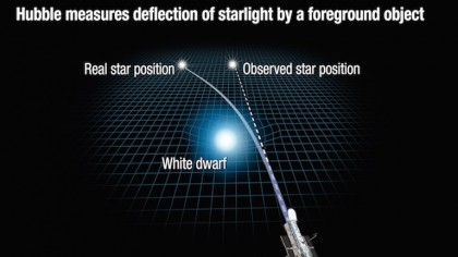 Scientists Just Used Einstein's 100-Year-Old Theory to Weigh a Dwarf Star