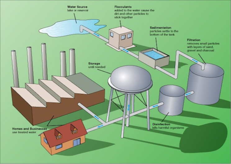 Dirty to Clean: How a Water Treatment Plant Works