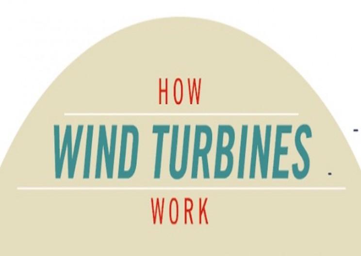 How Wind Turbines Work