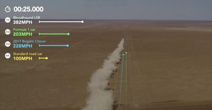 Virtual Drag Race between Bloodhound, Formula 1, and Bugatti Chiron