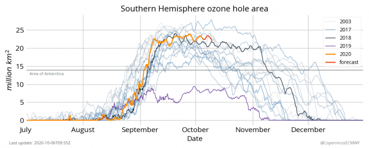 Ozone Hole Is The Largest, Deepest Ever This Year