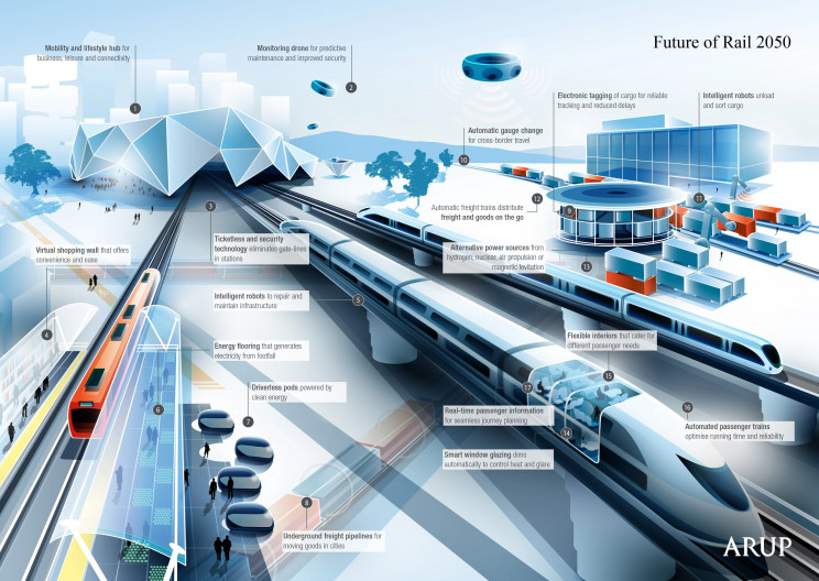 Life in 2050: A Glimpse at Transportation in the Future