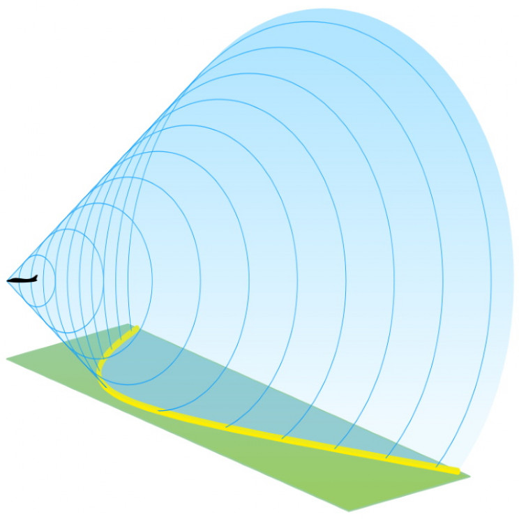 Supersonic shock wave cone