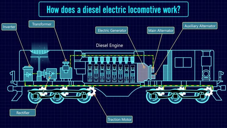 diesel electric train schematic
