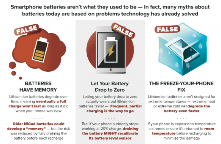 Can You Guess Which of These 9 Smartphone Myths Are True?