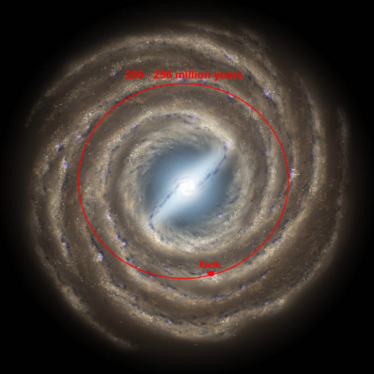 Earth's revolution around the Milky Way