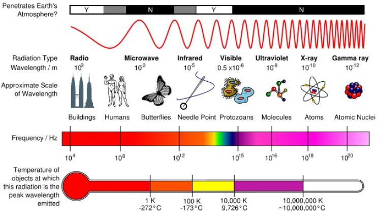 uv cameras EM spectrum