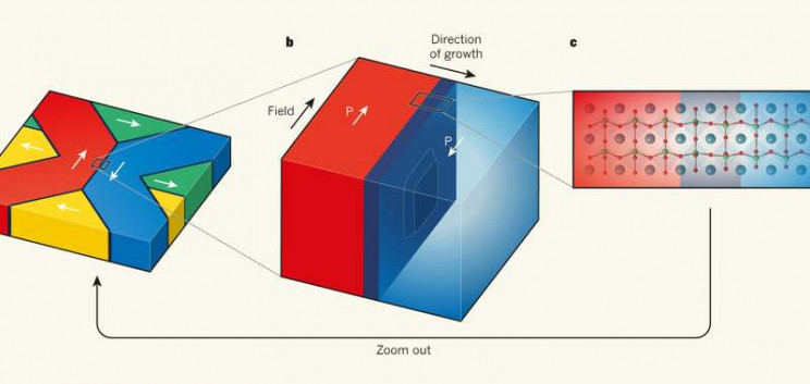 How Ferroelectricity Works, Why It Could Change the World