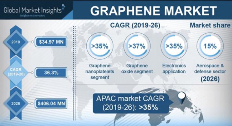 graphene market size