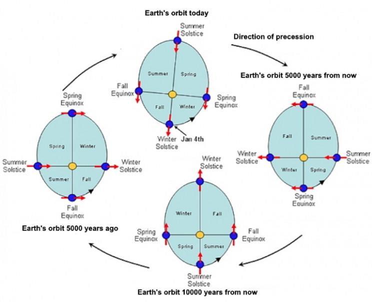 Earth's orbit through time