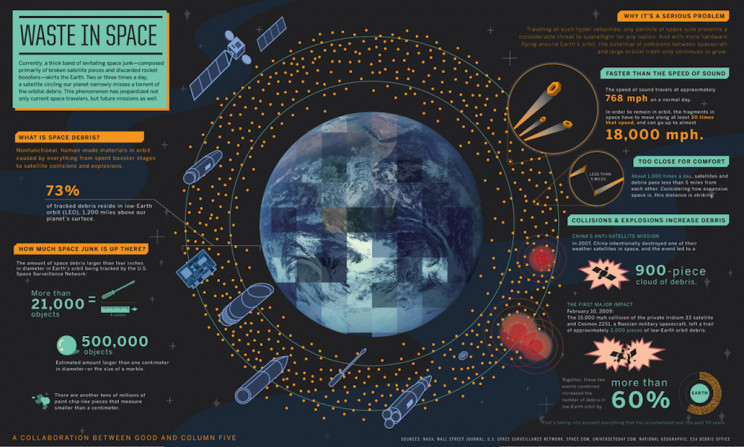 Our Space Junk Problem Is Getting Serious; Here Is What You Need to Know