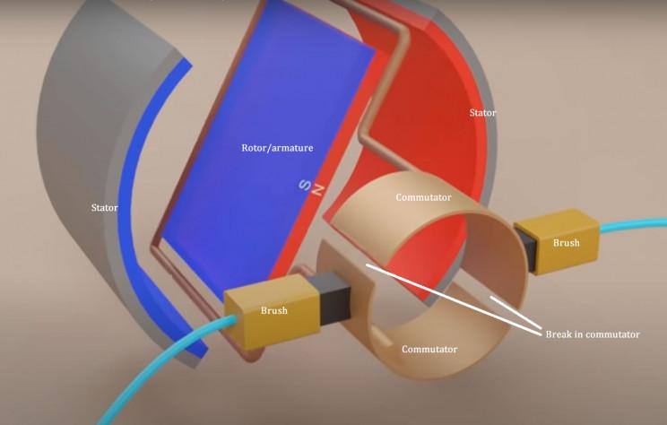 brushed dc motor diagram