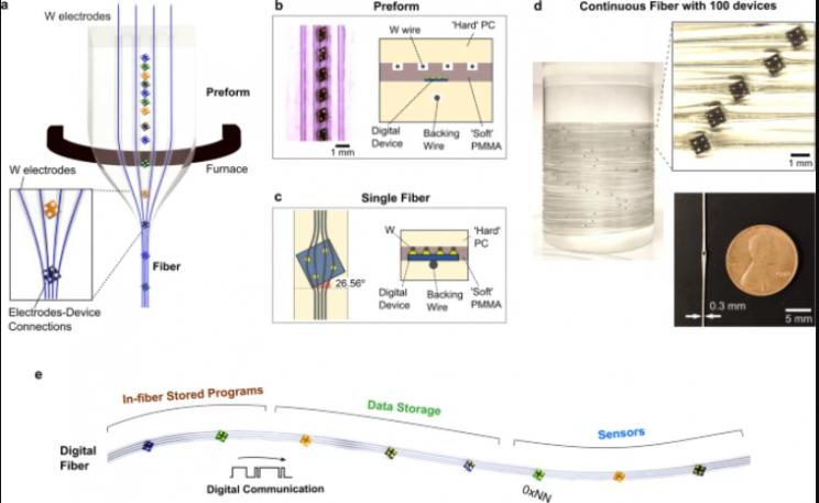 programmable fibers schematic