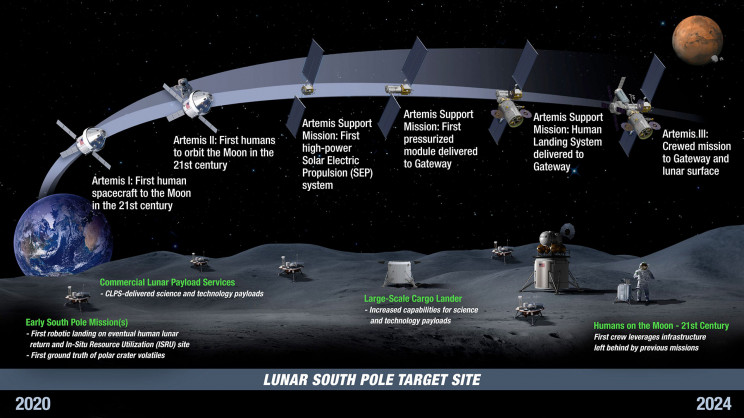 Missions to Be on the Lookout for during the 2020s