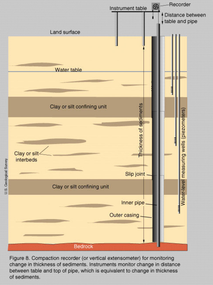 soil effects to the water