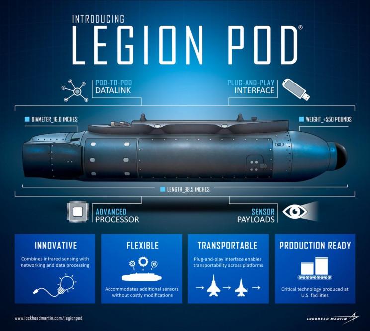 Legion Pod infographic