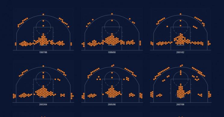 Epic Visualization of Every NBA Shot Taken Since 1997