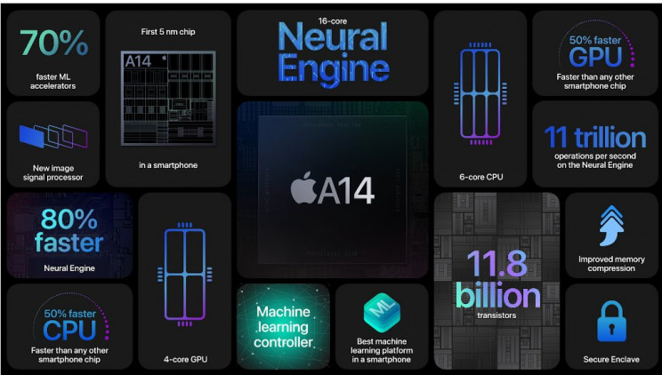 Apple iPhone 12 A14 Bionic