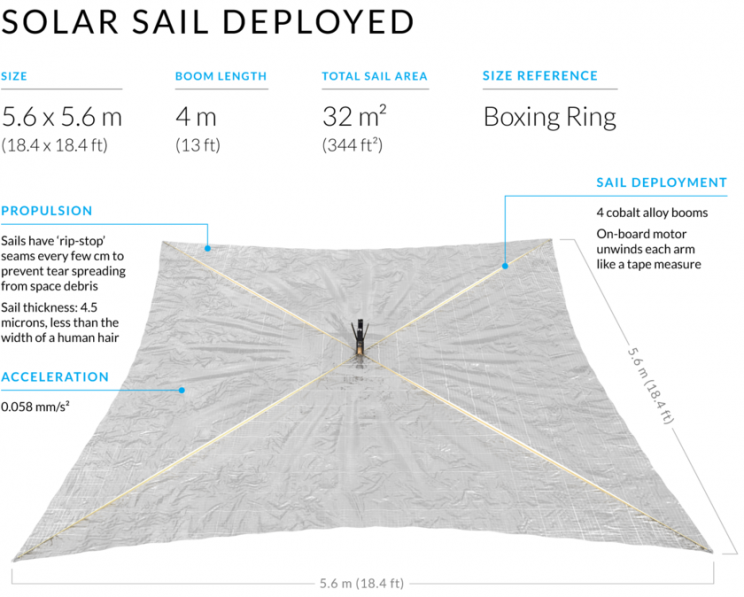 LightSail 2 Scheduled to Deploy Solar Sail Tomorrow, Stunning Earth Images Released
