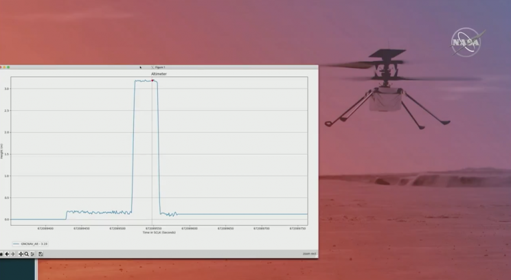 Giant flight for mankind: NASA`s Ingenuity helicopter flies successfully over Mars