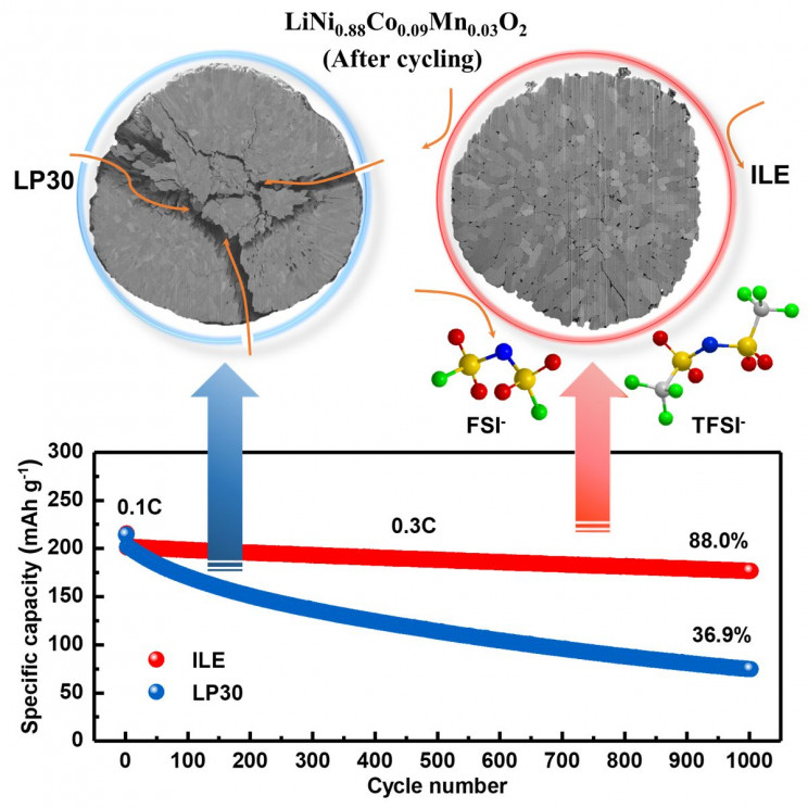 New Lithium-Metal Battery Could Revolutionize Electronics