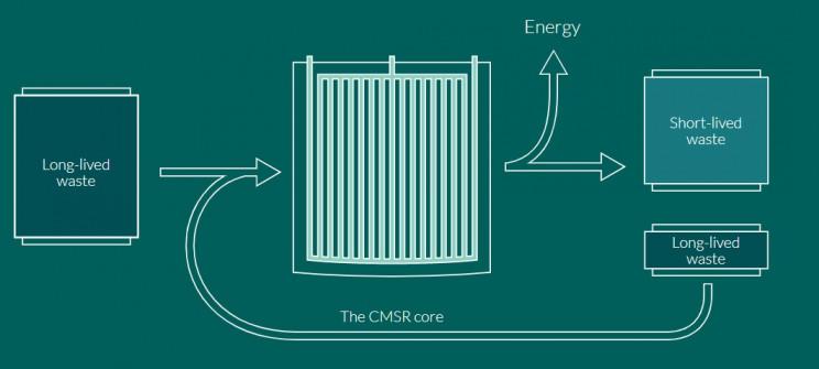 molten salt reactor cmsr