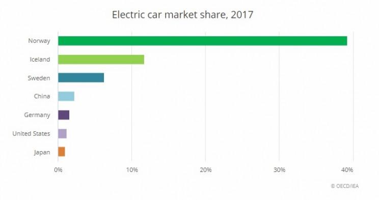 ev stats market share