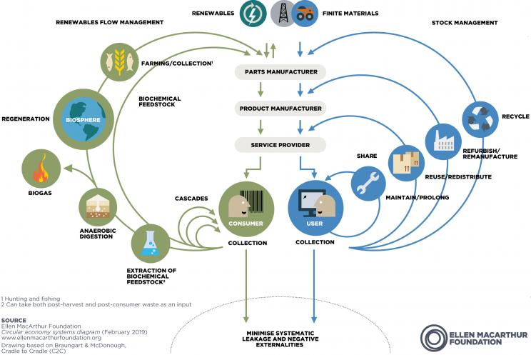 The Circular Economy diagram by the Ellen MacArthur Foundation