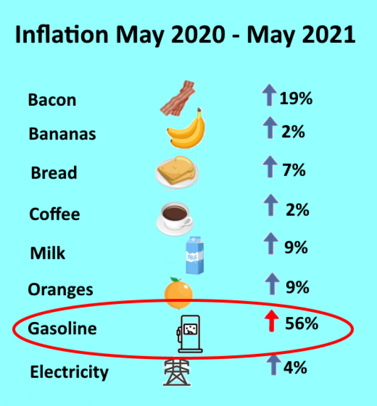 Year-over-year inflation