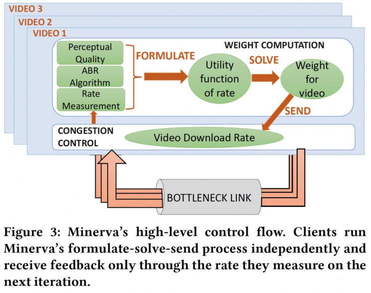 MIT Researchers Create Impressive Solution for Improved Wi-Fi Stream Buffering