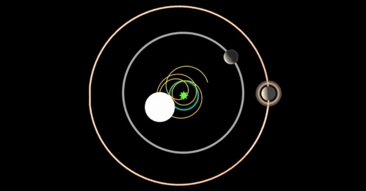 Planetary Scientist Visualize How Earth and Other Planets Don't Orbit the Sun