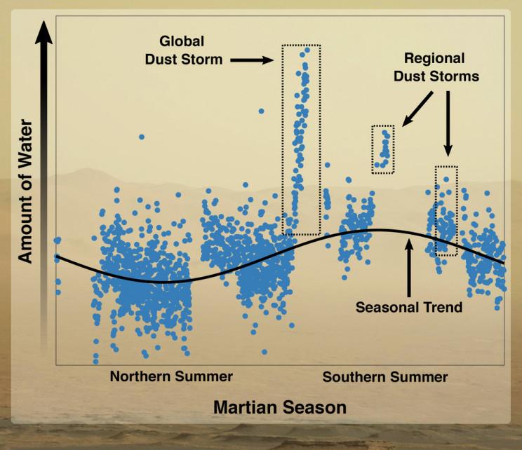 Martian Season