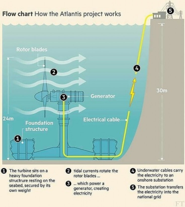 tidal turbines how they work