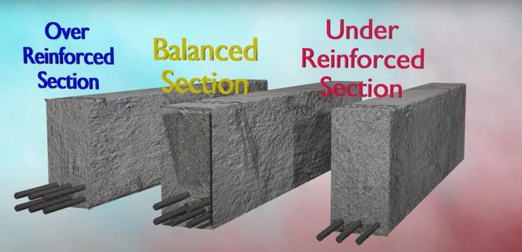 reinforced steel beam types