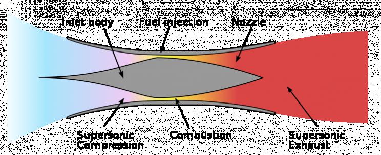 scramjet engine function