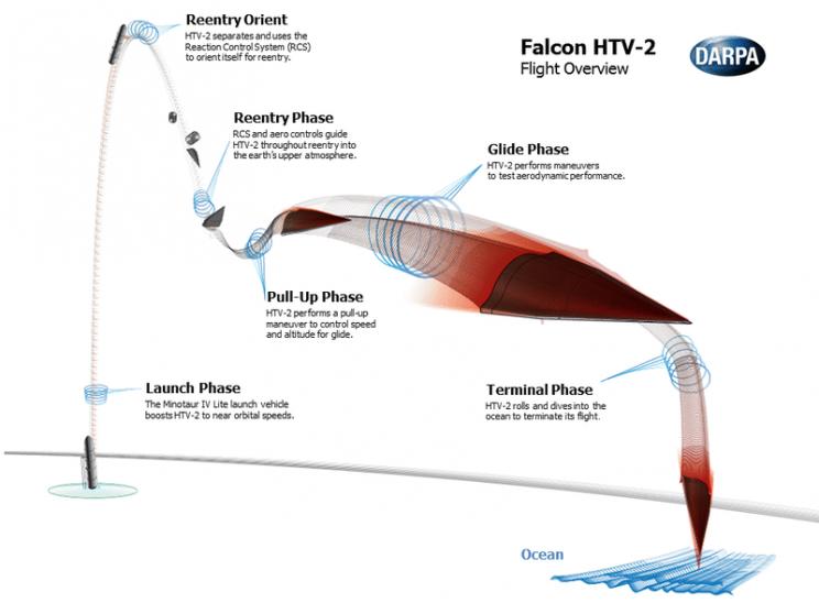 Falcon HTV-2 flight path