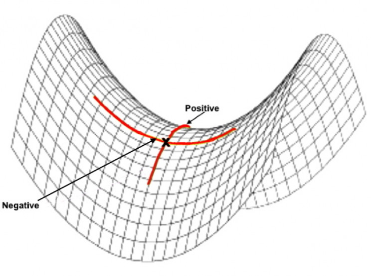 Positively- and negatively-curved surfaces