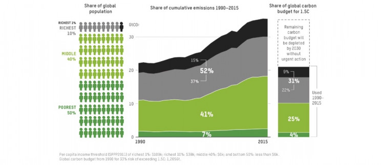 World's Richest 1% Accounts for Twice Carbon Emissions of Poorest 50%