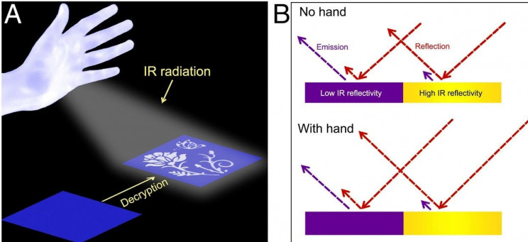 Infrared Radiation From Our Hands Could Be the Future of Encryption