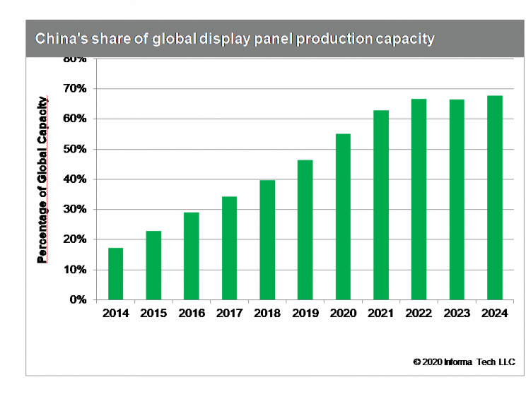 China's share of global display panel production capacity