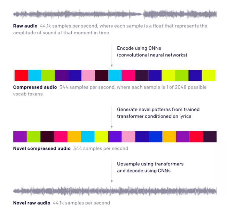 OpenAI's Futuristic Jukebox Generates Music in Any Genre From Scratch
