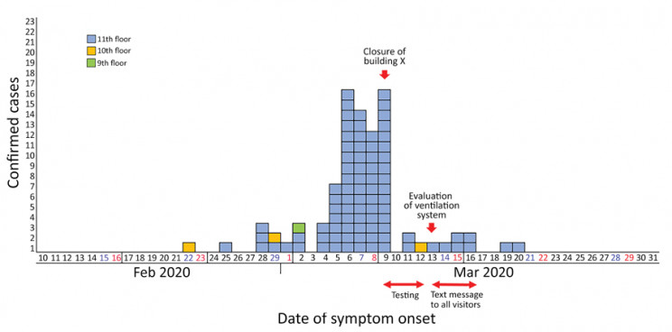 KCDC Date of Symptom Onset