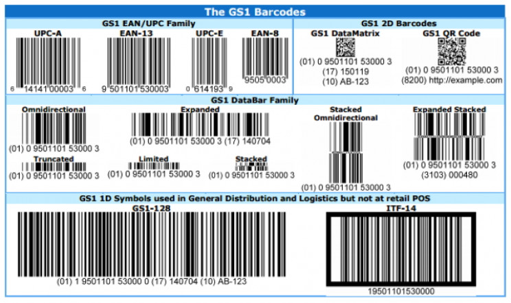 GS1 barcodes