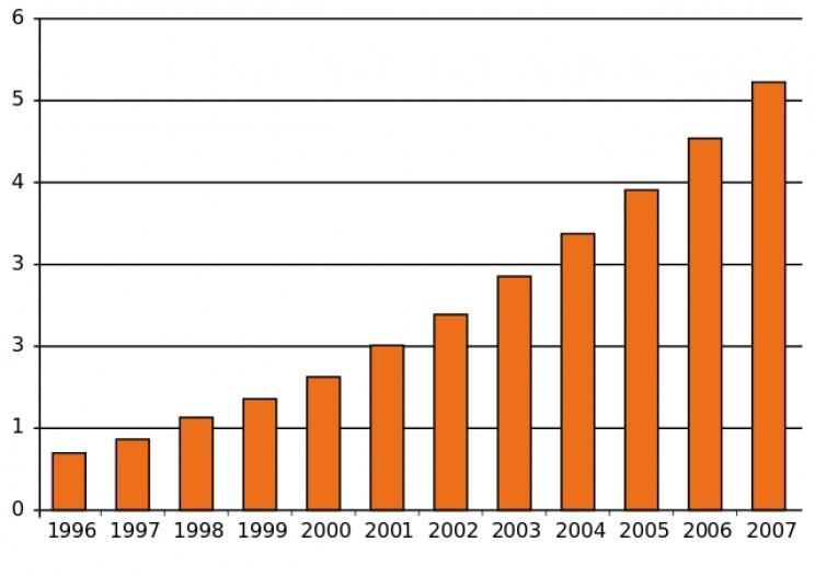 Increasing rates of autism