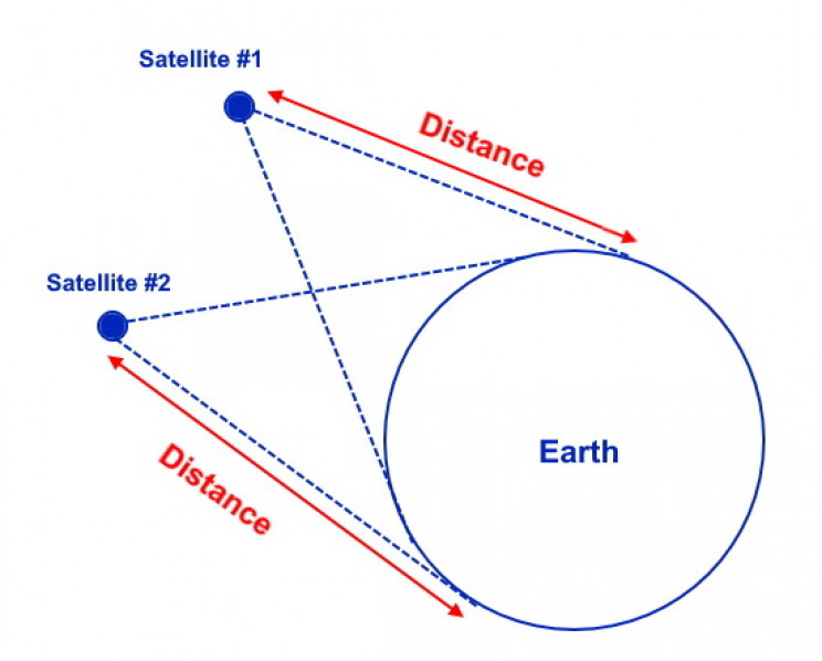 Measuring distance to a satellite