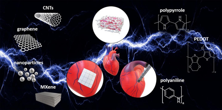 Electrically conductive biomaterials to repair heart scarring
