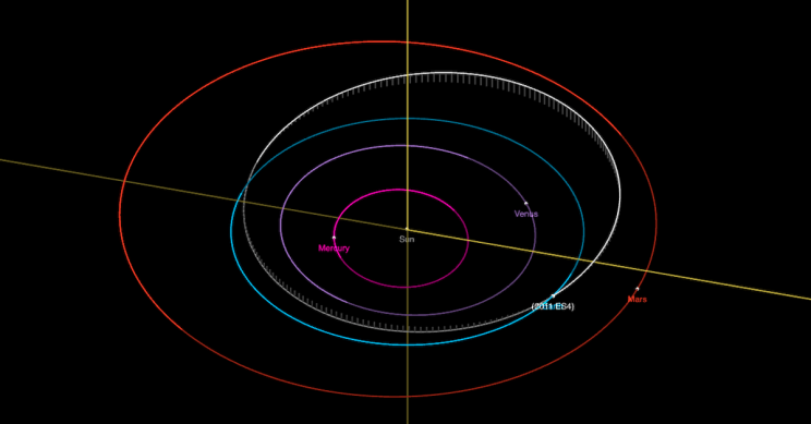 A Plane-Sized Asteroid Came Very Close to Earth Yesterday