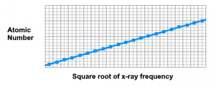 Moseley's Law