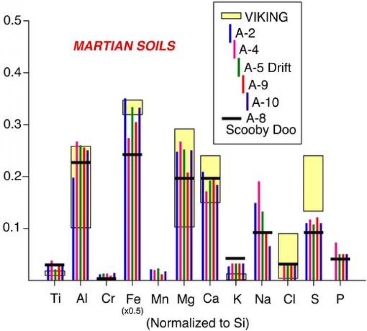 Martian soil x-ray Spectroscopy