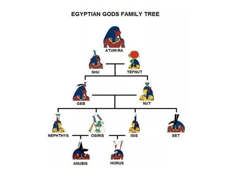 Which Of The Ancient Egyptian Gods Were The Most Important